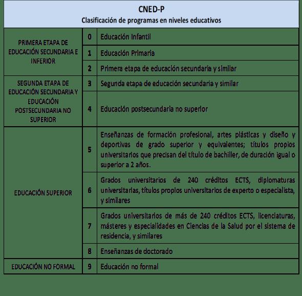 CNED-P. Clasificación de programas en niveles educativos