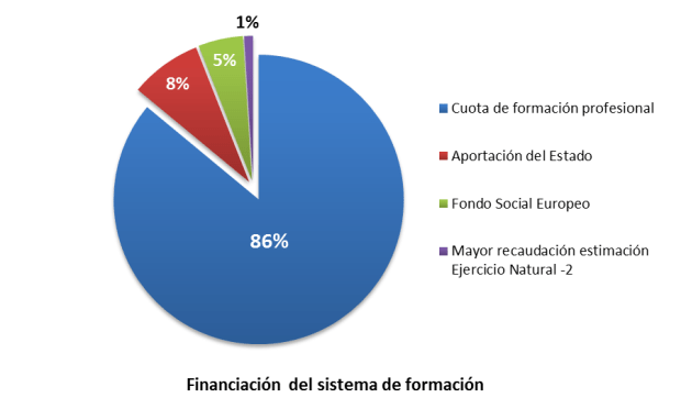 Financiación del sistema de formación