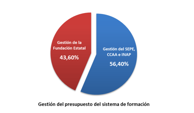 Gestión del presupuesto del sistema de formación