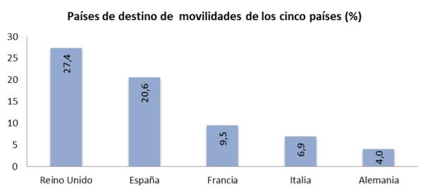 Países de destino de las movilidaddes