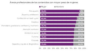 Áreas profesionales de contenidos con mayor presencia de mujeres