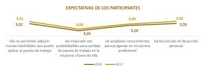 Expectativas de los participantes