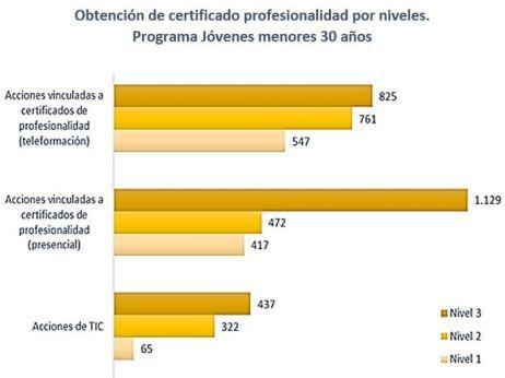 Certificado de profesionalidad por niveles