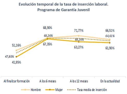 Evolución de la tasa de inserción laboral