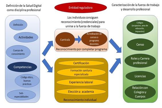 Definición decompetencias en salud digital