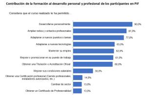 Contribución de la formación al desarrollo personal y profesional de los participantes en PIF