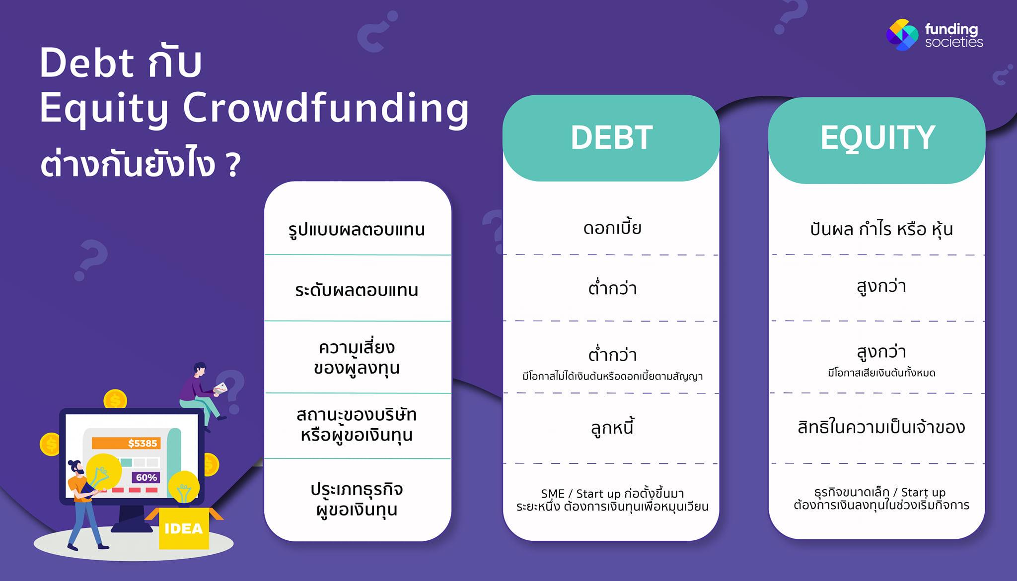 Debt กับ Equity Crowdfunding แตกต่างกันอย่างไร