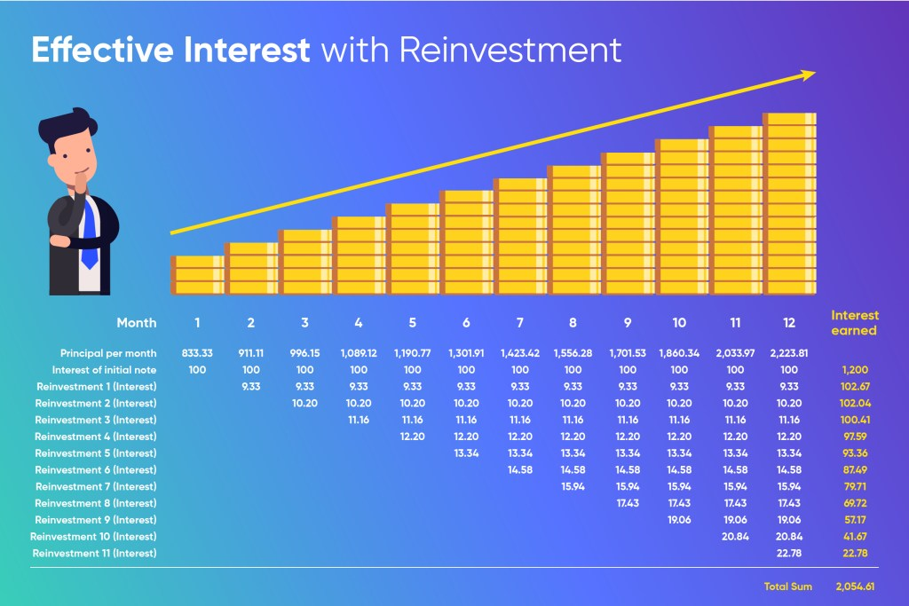 Effective Interest with Reinvestment