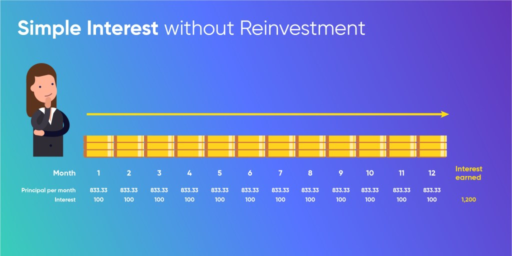 Simple Interest Rate without Reinvestment
