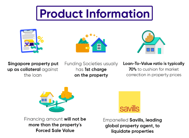 Product Information for Property-backed secured investments