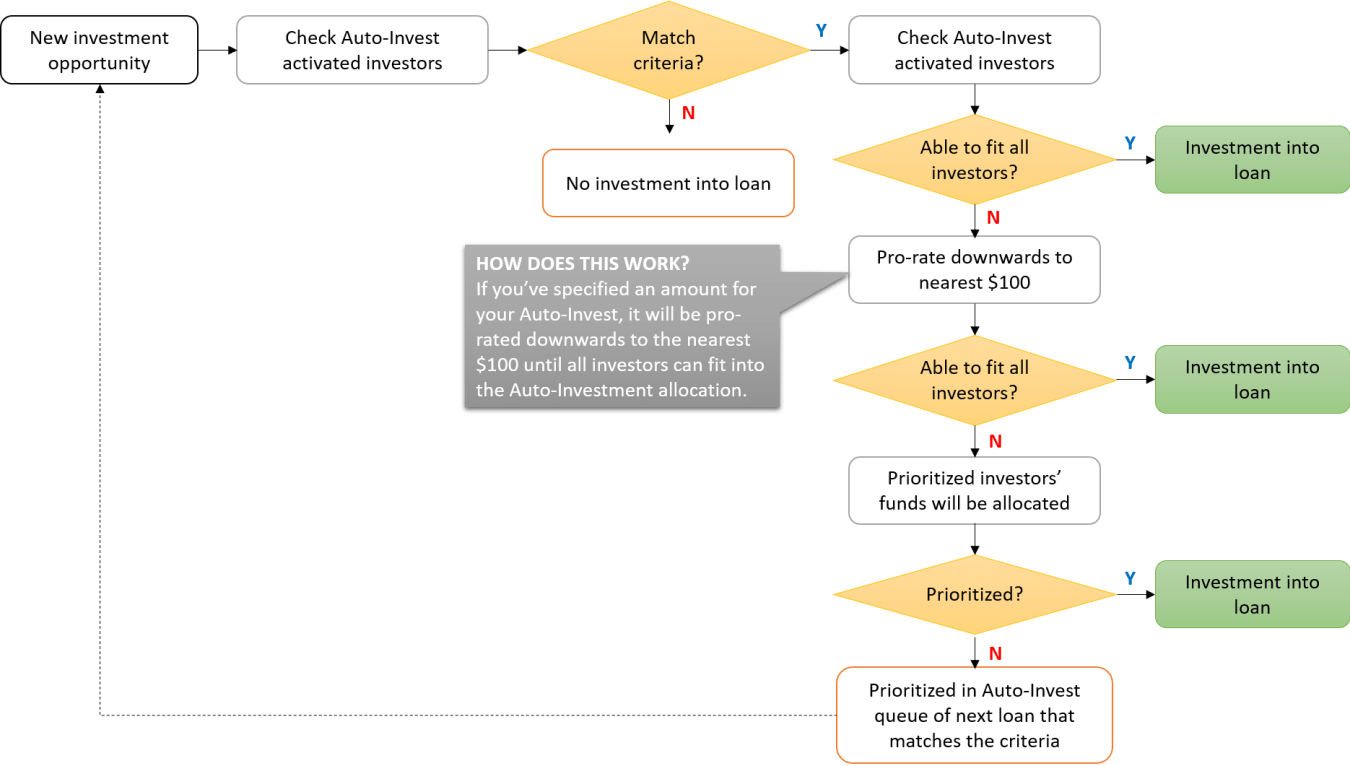 Funding Societies Auto-Invest flow chart