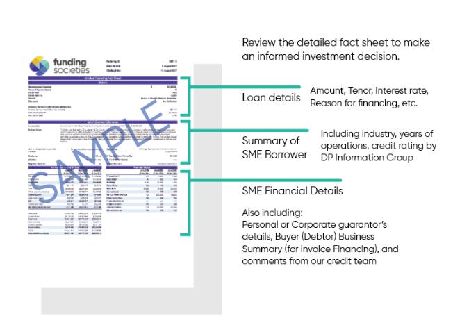 Loan factsheet from Funding Societies