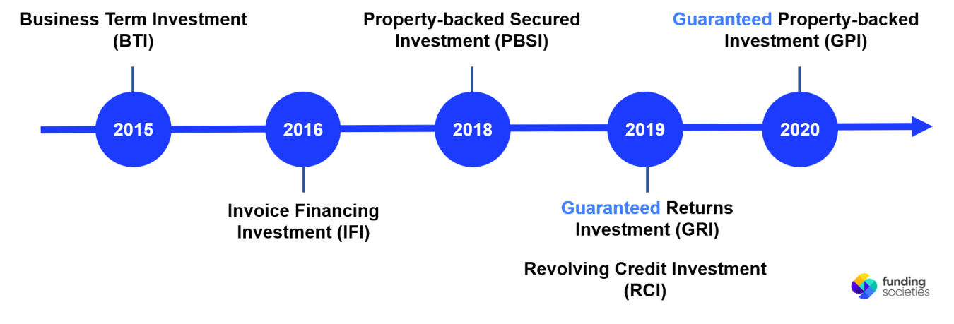 P2P investment products