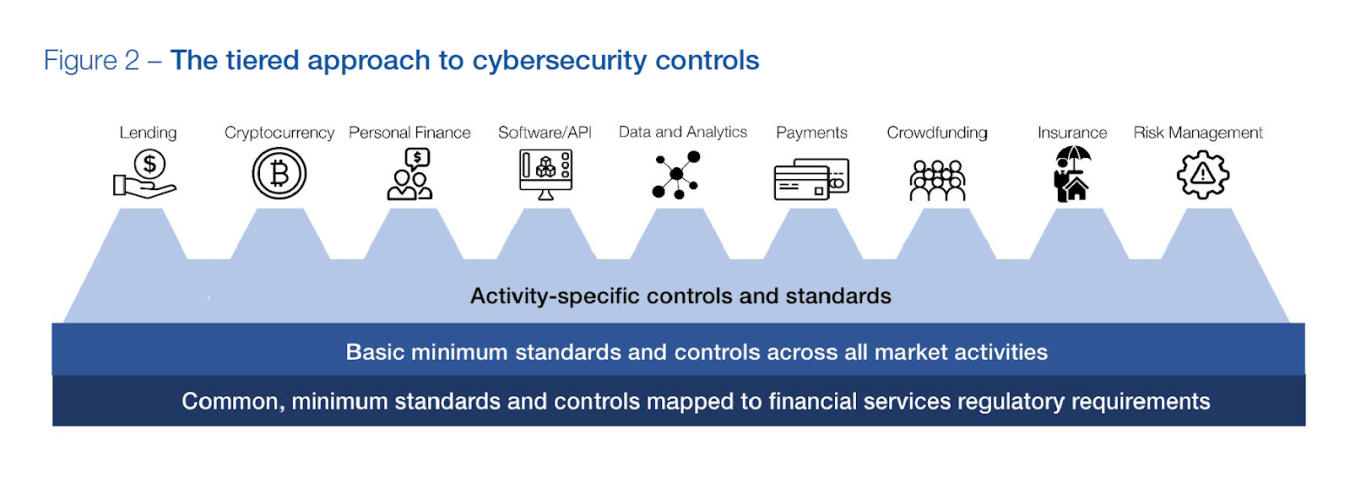 tiered approach to cybersec