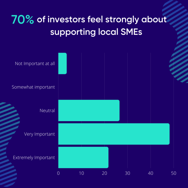 70% of investors feel strongly about supporting local SMEs