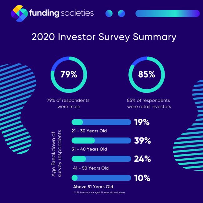 2020 Investor Survey Summary