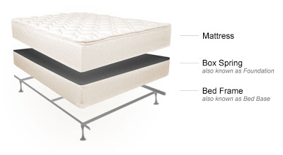 how to choose a mattress frequently asked questions