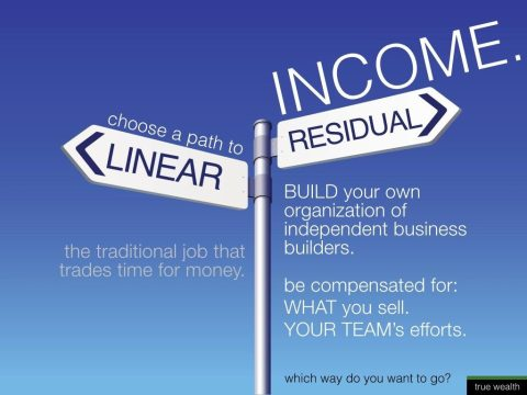 Image result for residual income images