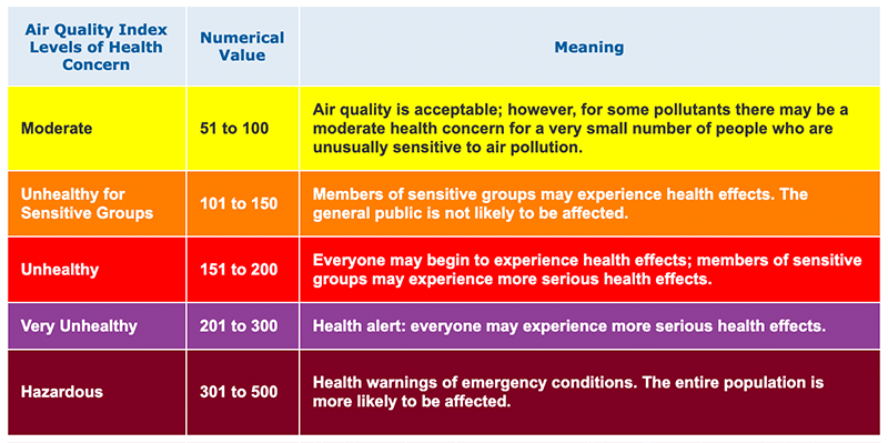 Map legend for the Air Quality Index.