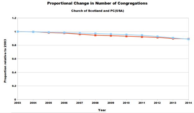 CofS_PCUSA_Congregations_2014b
