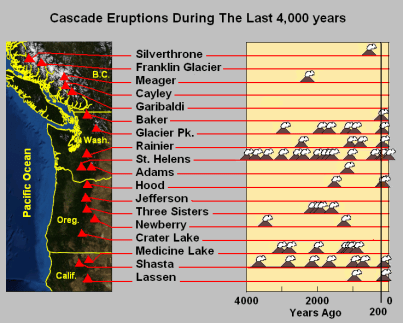 Cascade_eruptions_during_the_last_4000_years