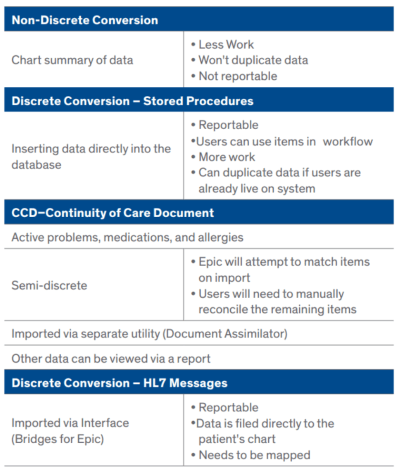 Whitepaper: Tackling Transition – Clinical Data Conversion Considerations in a World of Value-Based Care