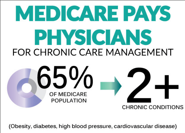 Chronic Care Management – Are you getting paid for the work already being done?