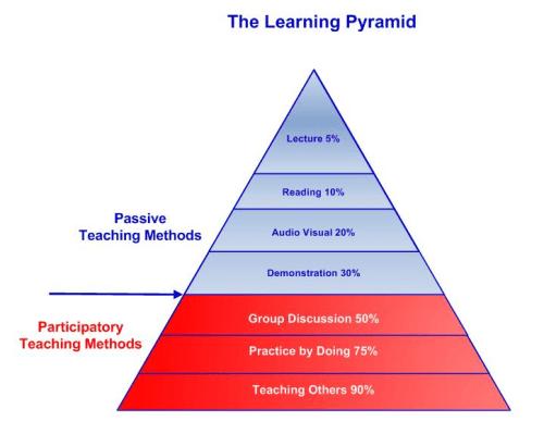 Learning Pyramid