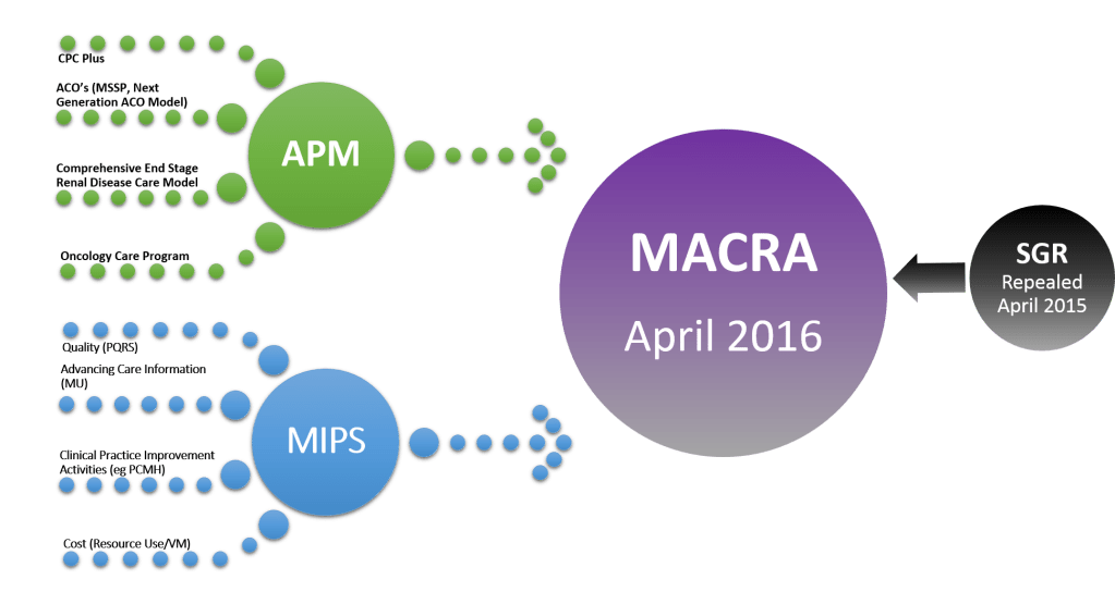MACRA Proposed Ruling: Medicare Quality Payment Program