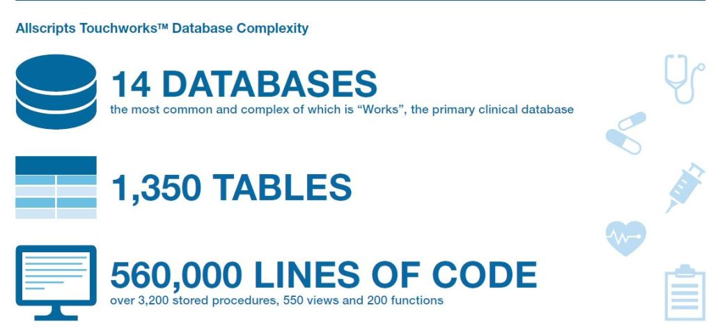 EHR Database Training Case Study