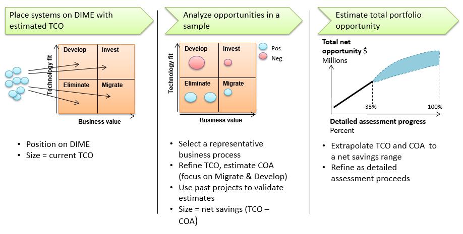 DIME - Develop_Invest_Migrate_Eliminate