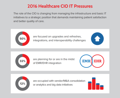 Achieving Clinical System ROI Through EHR Optimization, Replacement & Portfolio Rationalization