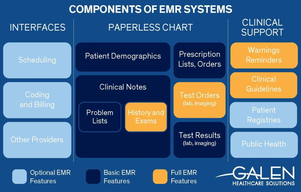 EHR Insider: The Perfect EMR Application