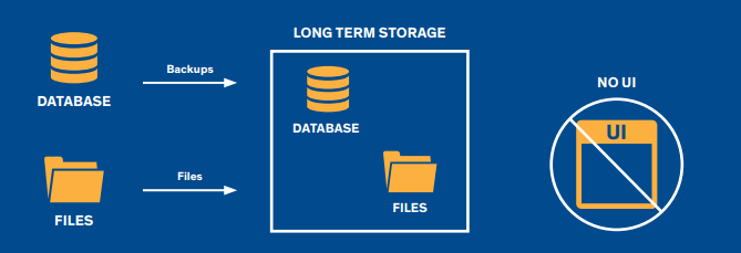 Raw Data Backup