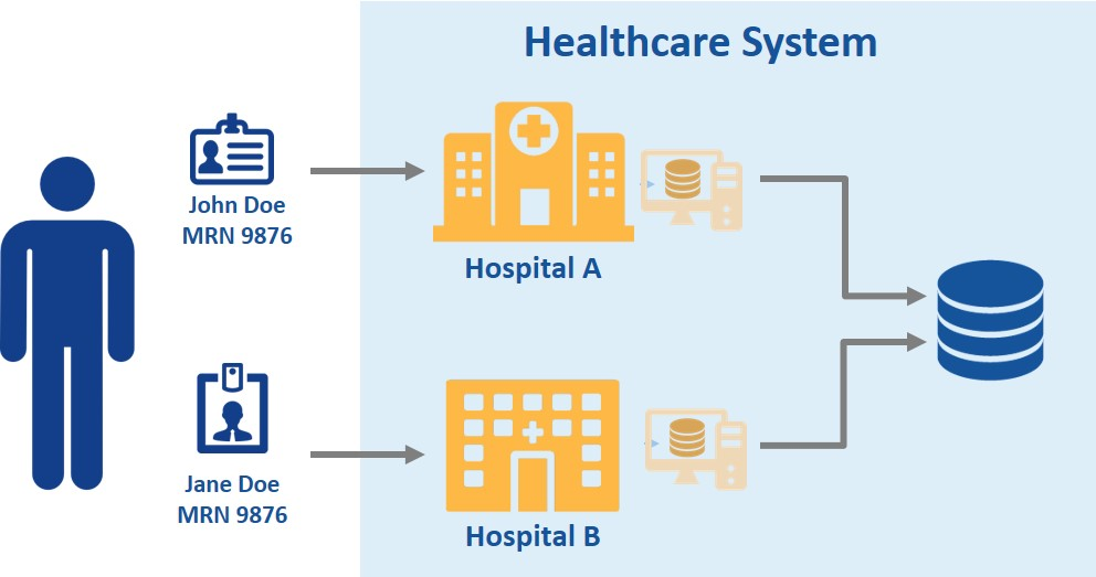 Patient Identification & Patient Matching: Do We Need a National Patient Identifier?