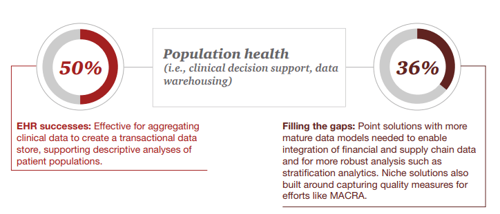 Population Health_NonEHR_Technology