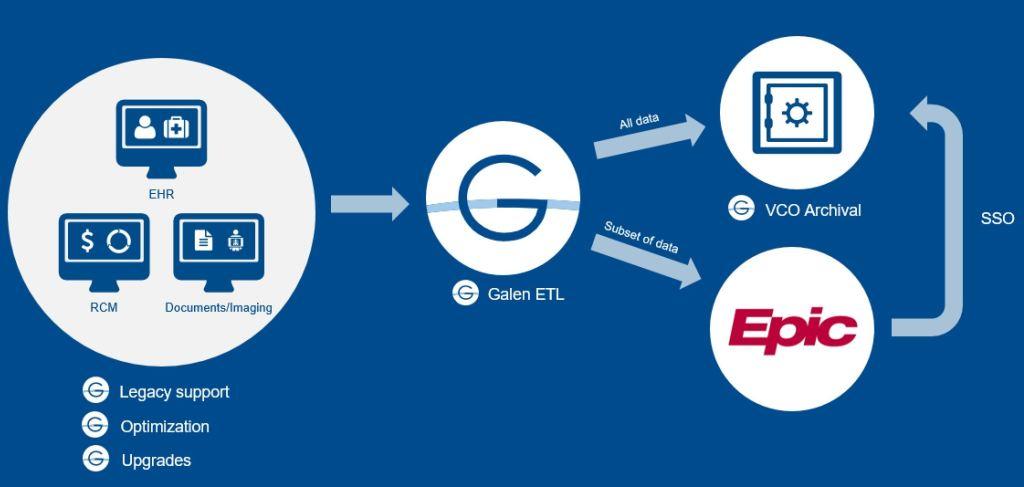 Inpatient EMR replacement: Epic & Cerner gain, while Allscripts & MEDITECH lose market share