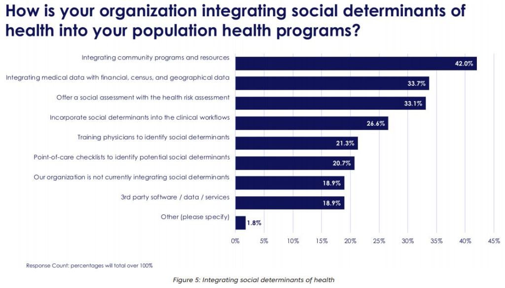 HCO integration social determinants of health population health management