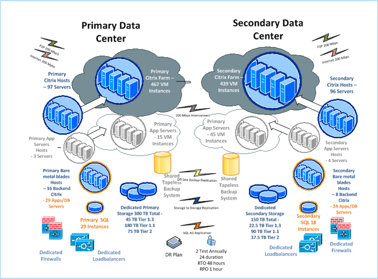 Primary & Secondary Data Centers