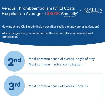 Venous Thromboembolism (VTE) Costs Hospitals an Average of $300K Annually
