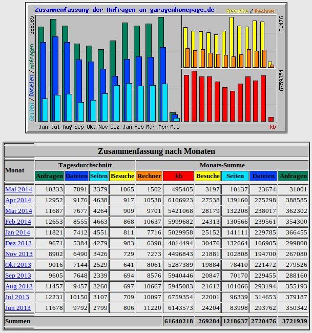 webalizer Statistik der Domain garagenhomepage.de
