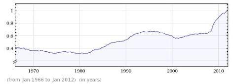 Debt ratio, 1966-2012