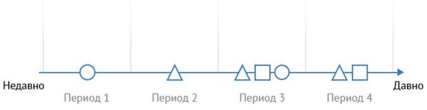 Практический RFM анализ для увеличения повторных продаж