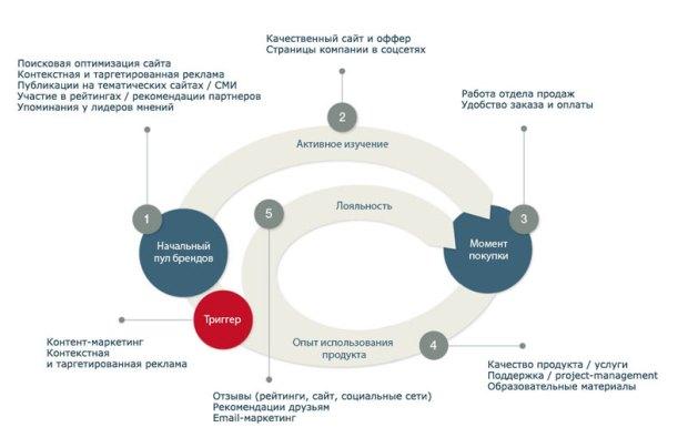 Пример использования digital-инструментов на различных шагах покупательского пути для IT-компании