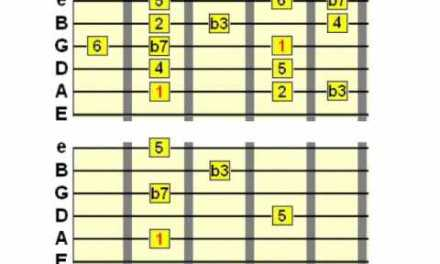 Using the 7th in Guitar Chords, Arpeggios and Scales – Guitar Theory Lesson