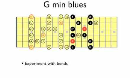 MINOR BLUES SCALE: Playing all over the fretboard