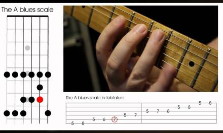 The pentatonic blues scale on guitar (Left Handed) – learn how to improvise the blues