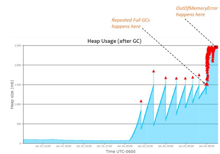 heap-graph
