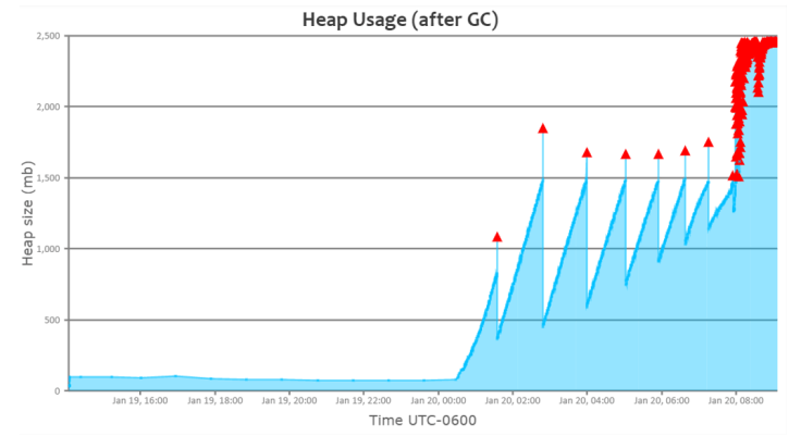 7 JVM arguments of Highly Effective Applications – GC easy – Universal Java GC Log Analyser