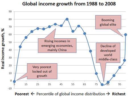 Crecimiento de la renta mundial desde 1988 a 2008 (Fuente: https://i1.wp.com/blog.gdi.manchester.ac.uk/wp-content/uploads/2016/03/P2.jpg)